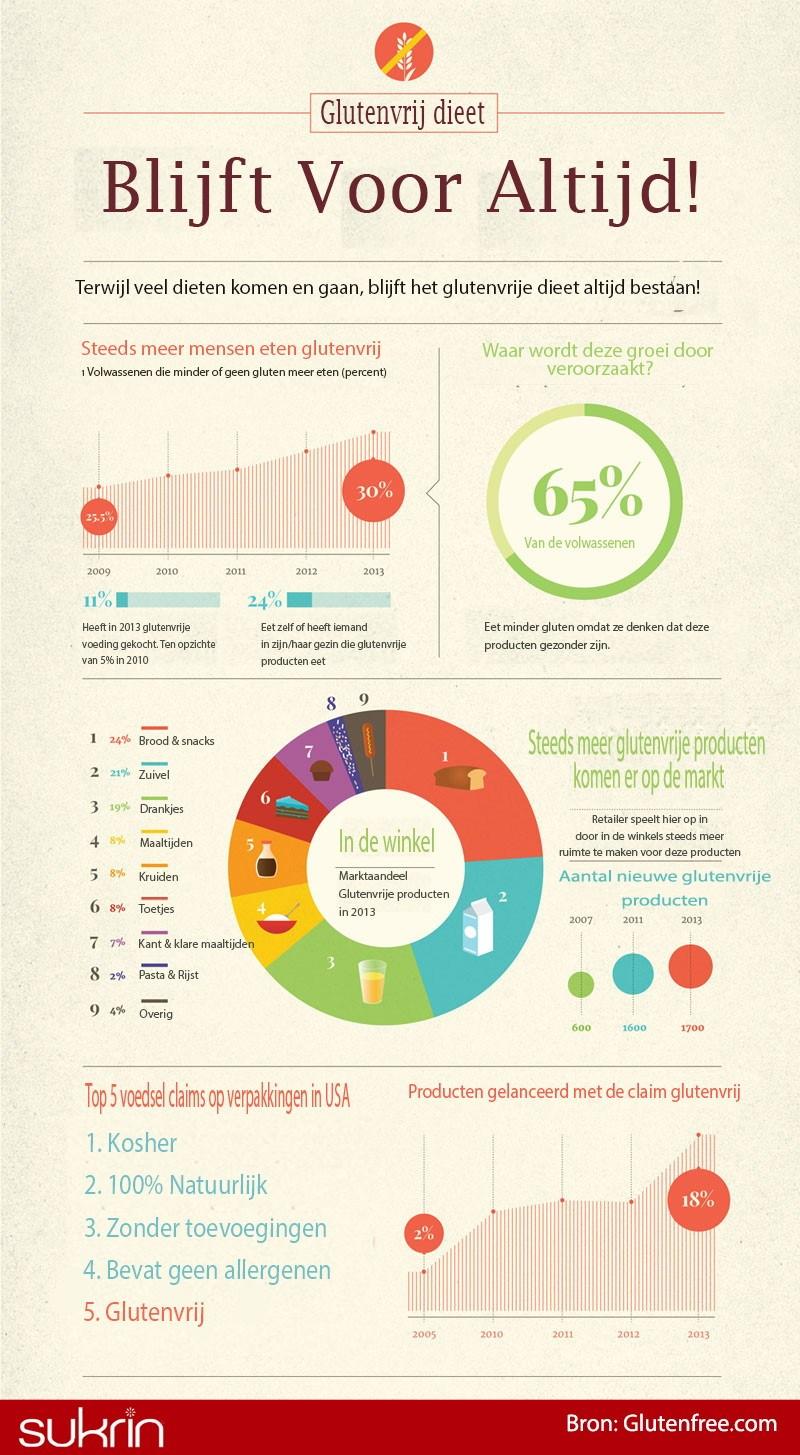 infographic glutenvrij sukrin